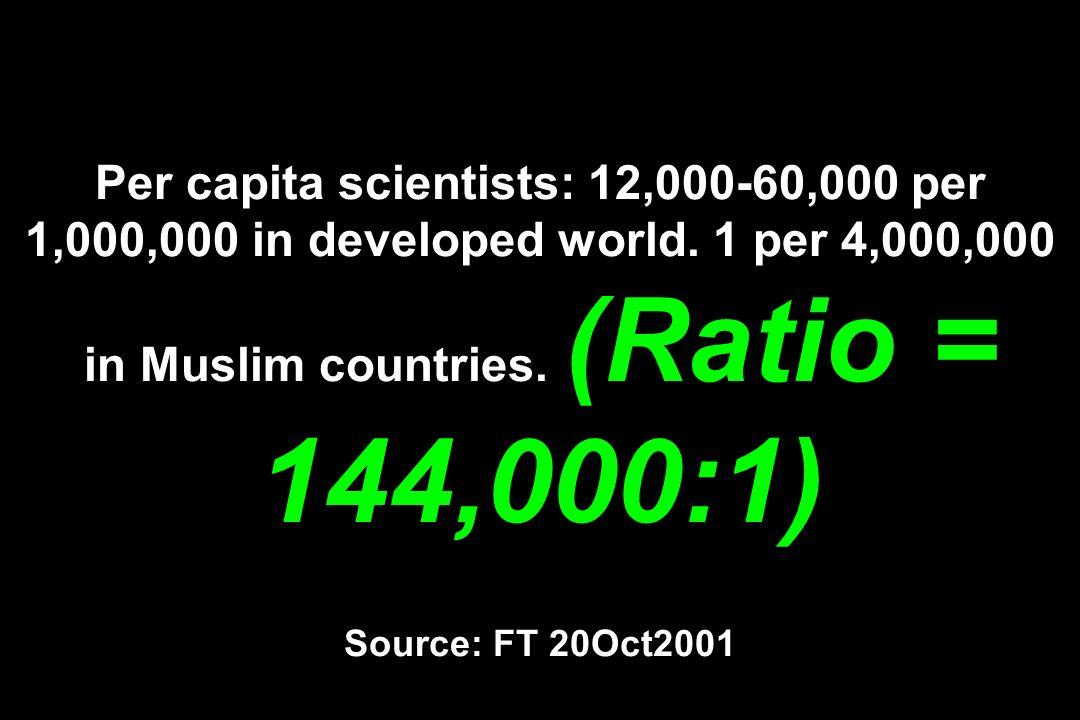 Per capita scientists: 12,000-60,000 per 1,000,000 in developed world