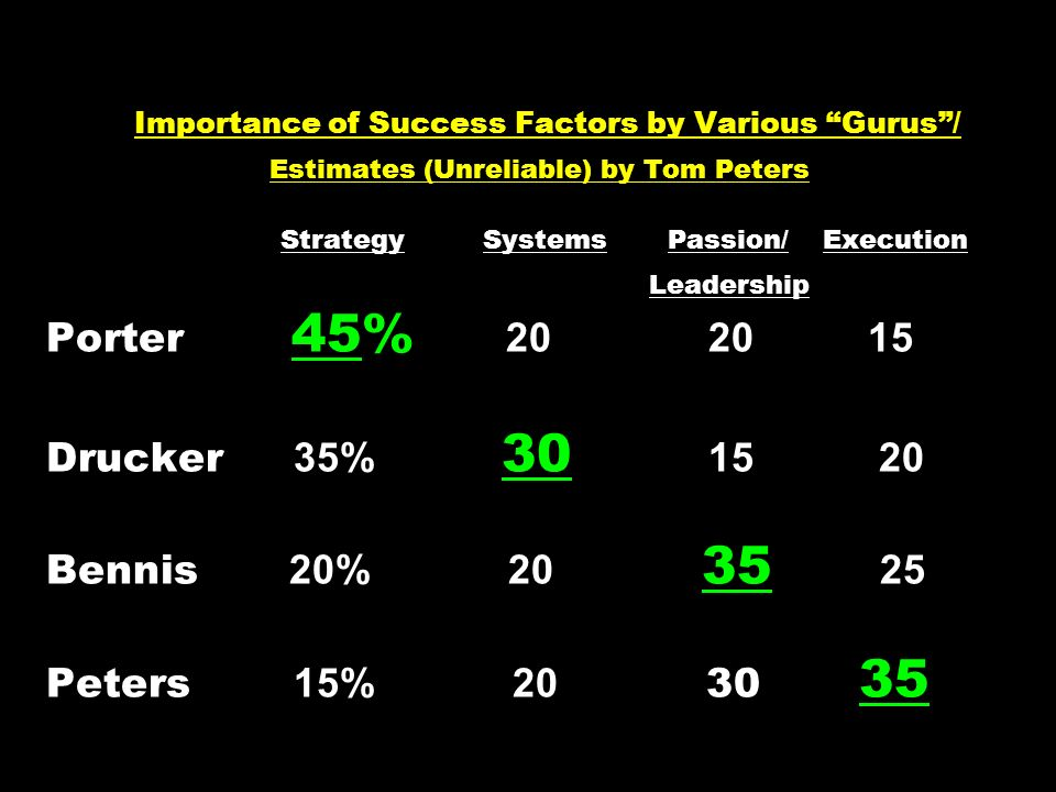 Importance of Success Factors by Various Gurus / Estimates (Unreliable) by Tom Peters Strategy Systems Passion/ Execution Leadership Porter 45% 20 20 15 Drucker 35% 30 15 20 Bennis 20% 20 35 25 Peters 15% 20 30 35
