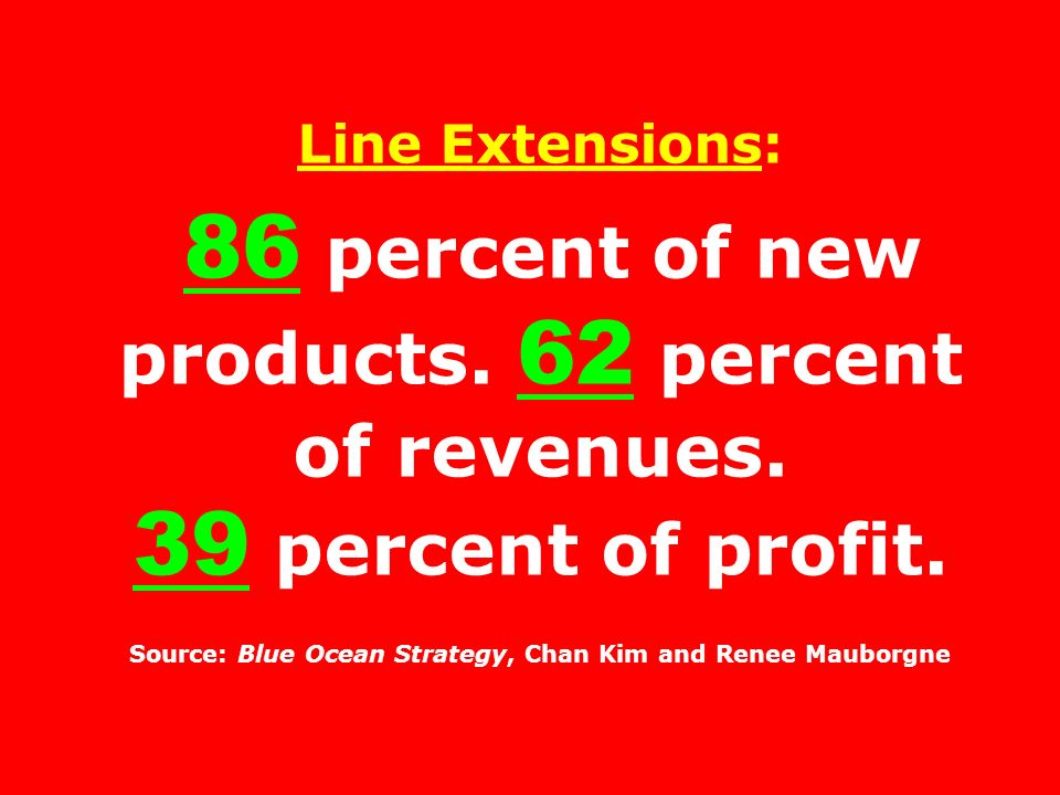 Line Extensions: 86 percent of new products. 62 percent of revenues.