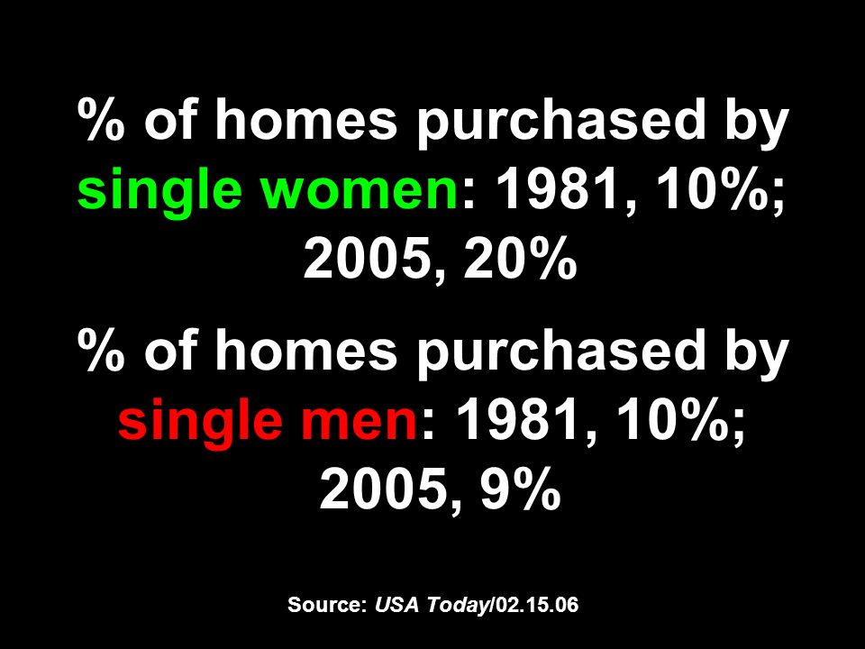 % of homes purchased by single women: 1981, 10%; 2005, 20% % of homes purchased by single men: 1981, 10%; 2005, 9% Source: USA Today/02.15.06
