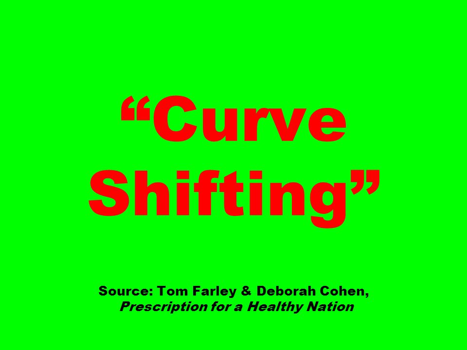 Curve Shifting Source: Tom Farley & Deborah Cohen, Prescription for a Healthy Nation