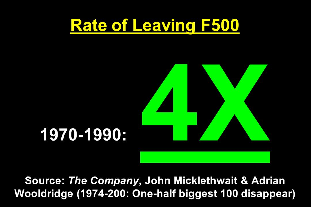 Rate of Leaving F500 1970-1990: 4X Source: The Company, John Micklethwait & Adrian Wooldridge (1974-200: One-half biggest 100 disappear)