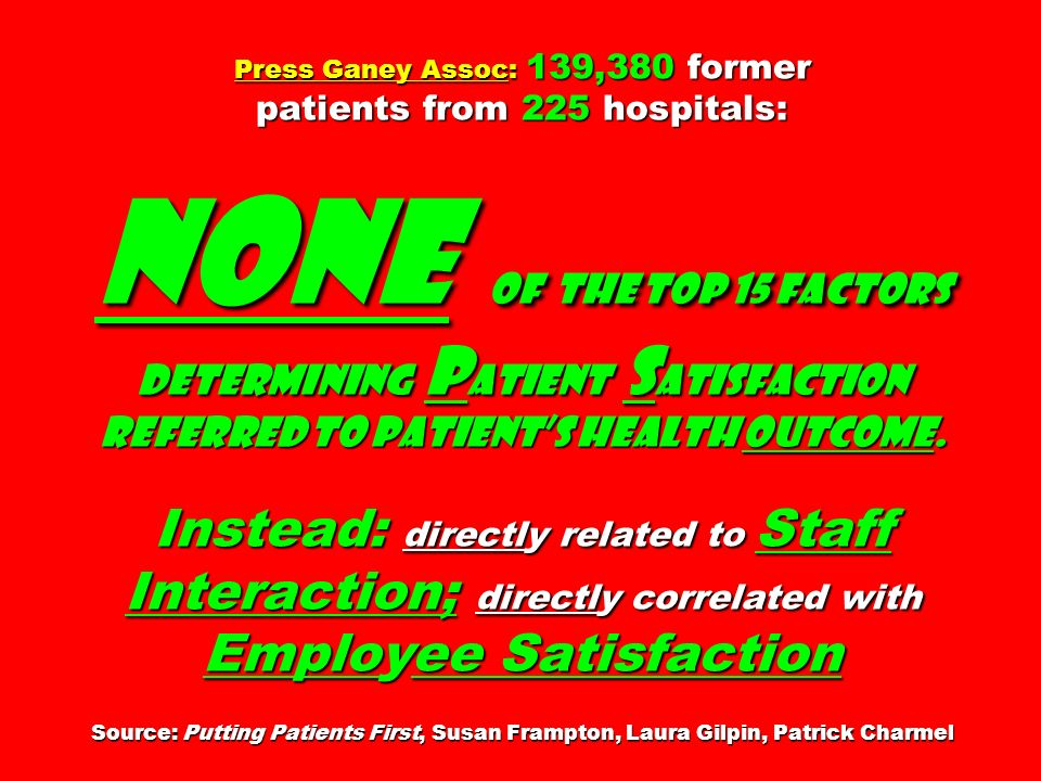 Press Ganey Assoc: 139,380 former patients from 225 hospitals: none of THE top 15 factors determining Patient Satisfaction referred to patient's health outcome. Instead: directly related to Staff Interaction; directly correlated with Employee Satisfaction Source: Putting Patients First, Susan Frampton, Laura Gilpin, Patrick Charmel