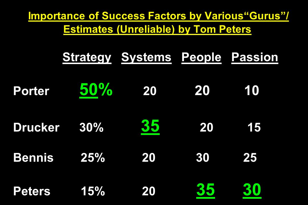 Importance of Success Factors by Various Gurus / Estimates (Unreliable) by Tom Peters Strategy Systems People Passion Porter 50% 20 20 10 Drucker 30% 35 20 15 Bennis 25% 20 30 25 Peters 15% 20 35 30