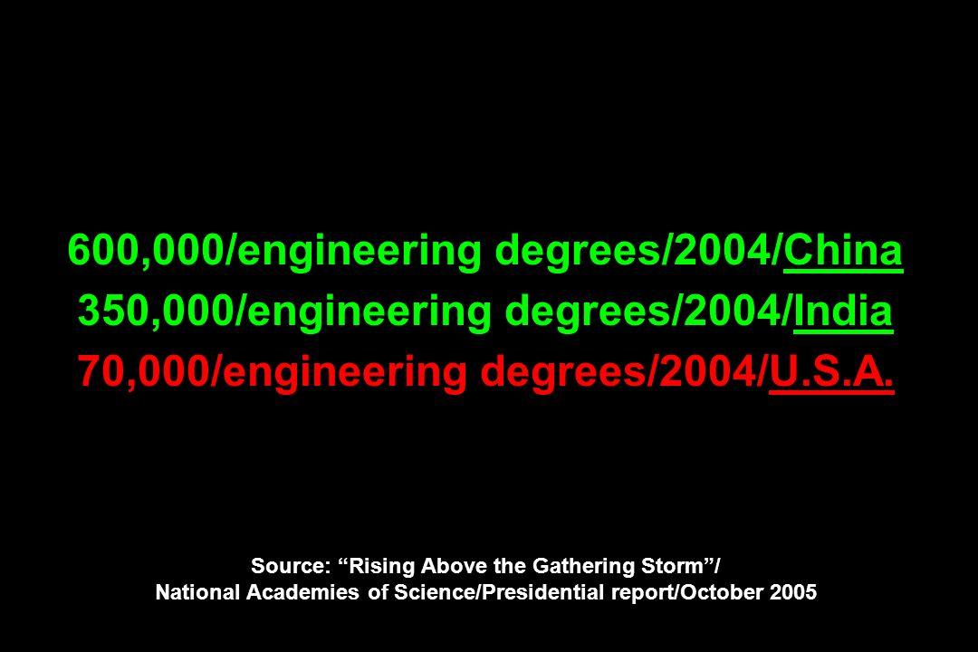 600,000/engineering degrees/2004/China 350,000/engineering degrees/2004/India 70,000/engineering degrees/2004/U.S.A.