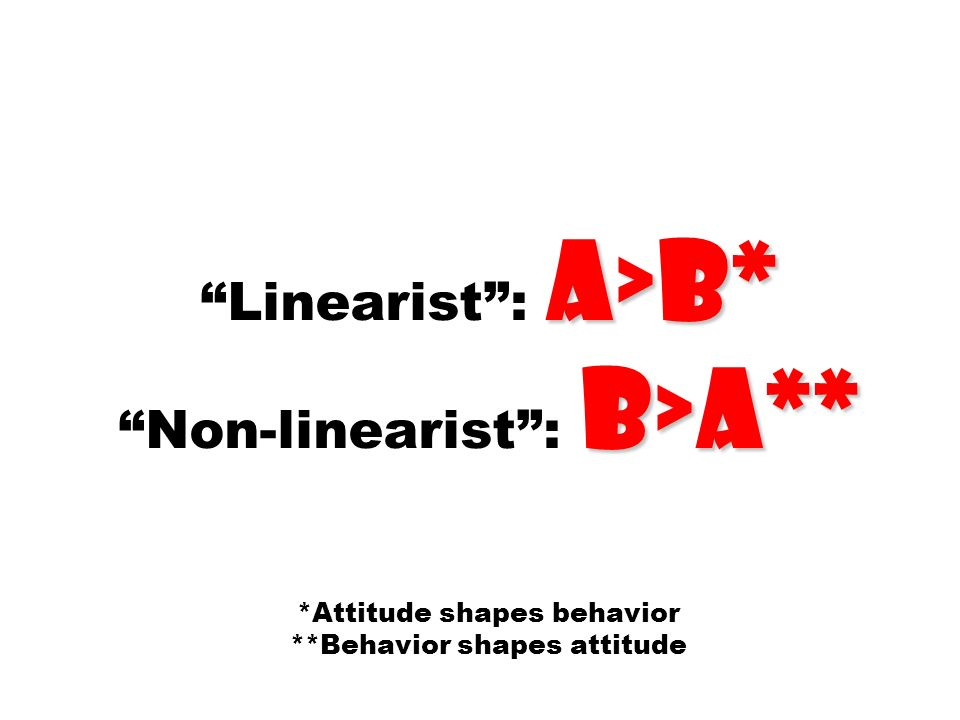 Linearist : a>b. Non-linearist : b>a. Attitude shapes behavior