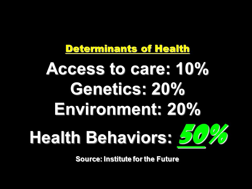 Determinants of Health Access to care: 10% Genetics: 20% Environment: 20% Health Behaviors: 50% Source: Institute for the Future