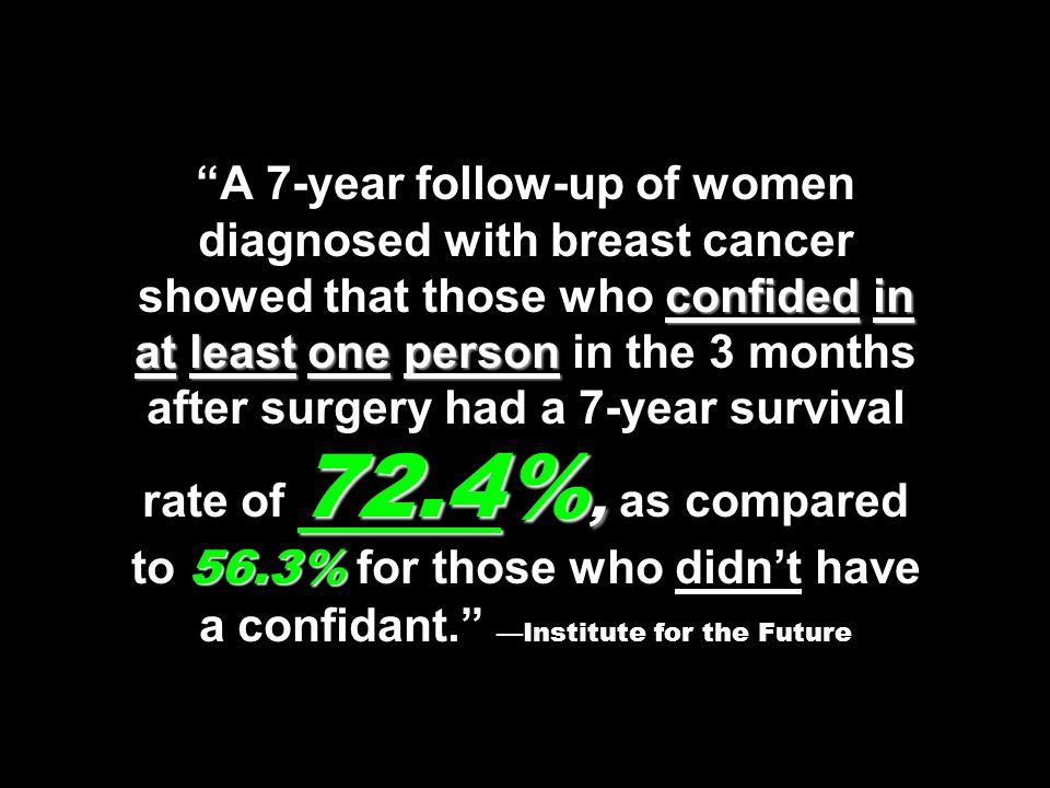 A 7-year follow-up of women diagnosed with breast cancer showed that those who confided in at least one person in the 3 months after surgery had a 7-year survival rate of 72.4%, as compared to 56.3% for those who didn't have a confidant. —Institute for the Future