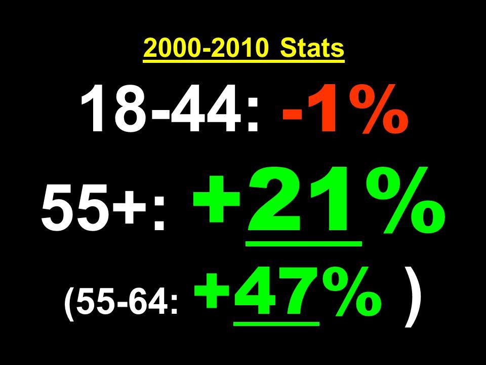 2000-2010 Stats 18-44: -1% 55+: +21% (55-64: +47% )