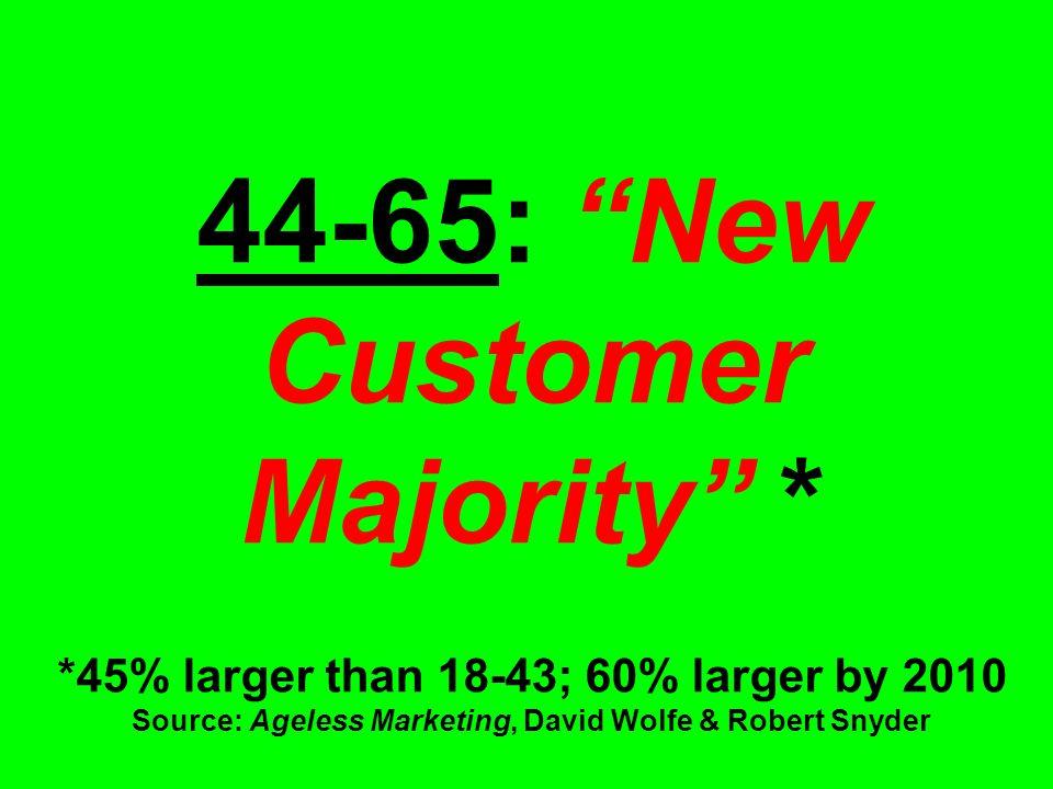 44-65: New Customer Majority