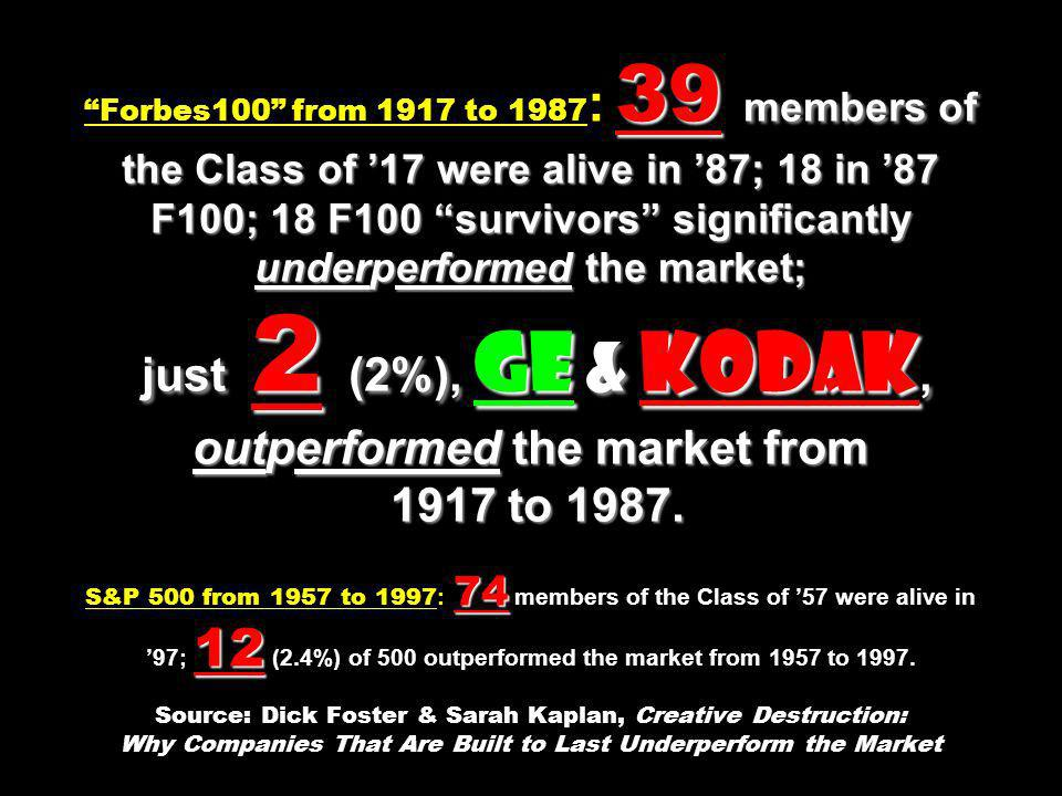 Forbes100 from 1917 to 1987: 39 members of the Class of '17 were alive in '87; 18 in '87 F100; 18 F100 survivors significantly underperformed the market; just 2 (2%), GE & Kodak, outperformed the market from 1917 to 1987.