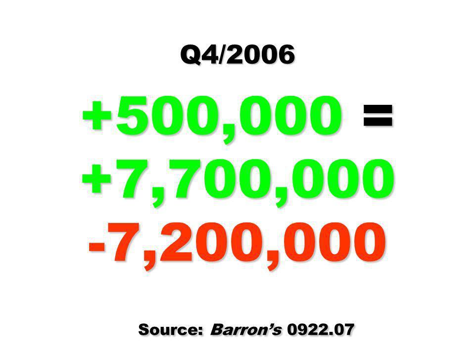 Q4/2006 +500,000 = +7,700,000 -7,200,000 Source: Barron's 0922.07
