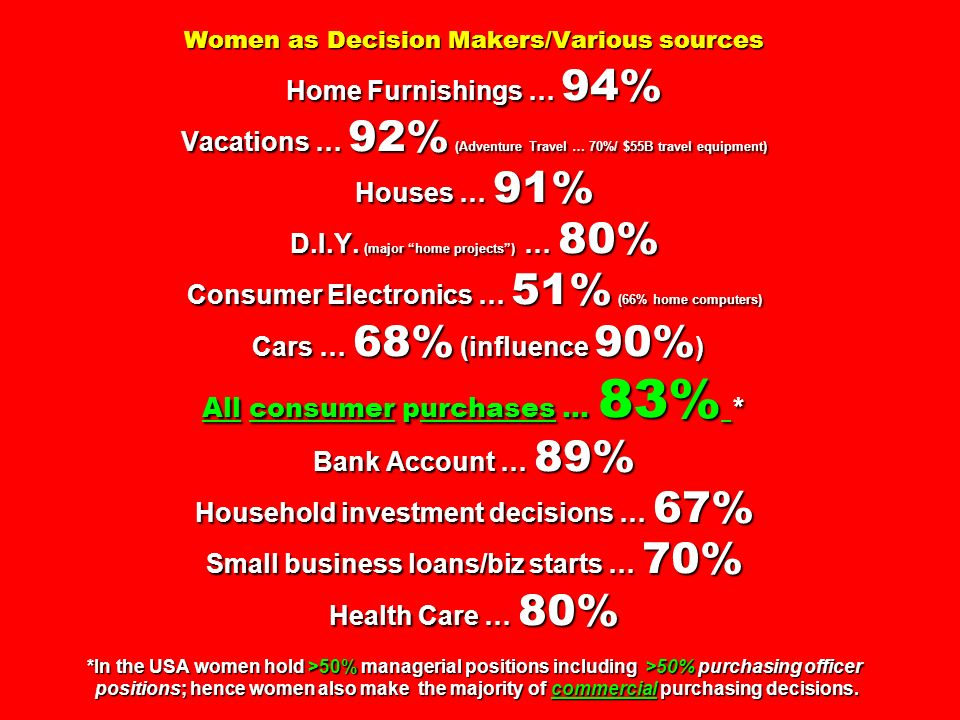 Women as Decision Makers/Various sources Home Furnishings … 94% Vacations … 92% (Adventure Travel … 70%/ $55B travel equipment) Houses … 91% D.I.Y.