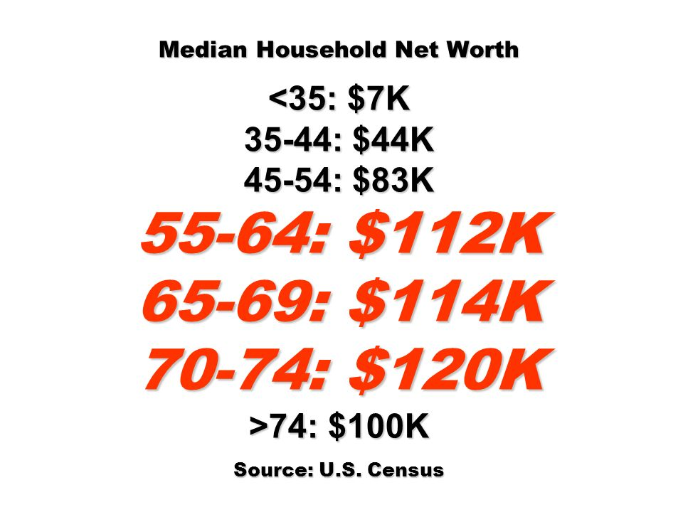 Median Household Net Worth <35: $7K 35-44: $44K 45-54: $83K 55-64: $112K 65-69: $114K 70-74: $120K >74: $100K Source: U.S.