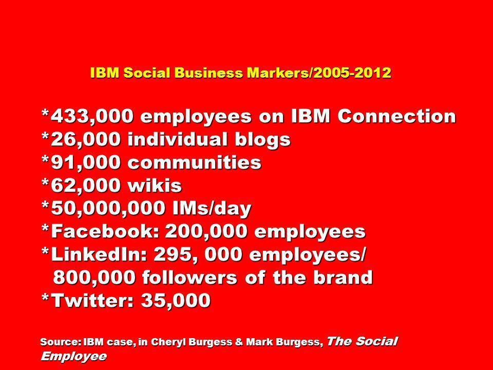 *433,000 employees on IBM Connection *26,000 individual blogs
