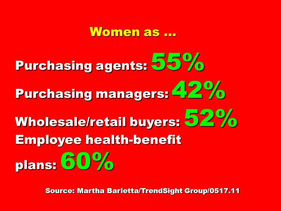 Source: Martha Barletta/TrendSight Group/
