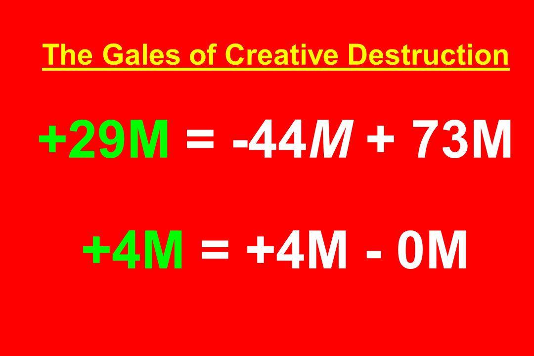 The Gales of Creative Destruction +29M = -44M + 73M +4M = +4M - 0M