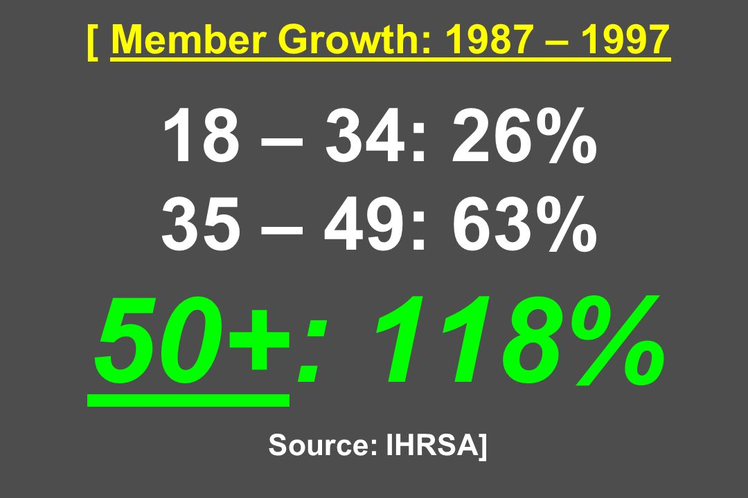 [ Member Growth: 1987 – – 34: 26% 35 – 49: 63% 50+: 118% Source: IHRSA]