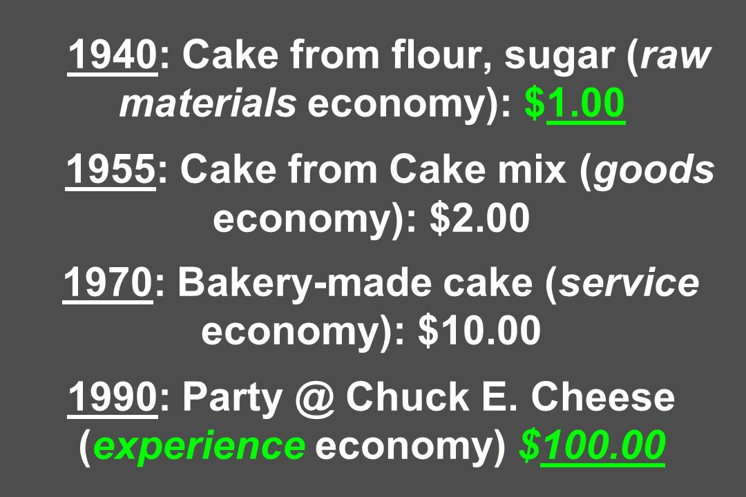 1940: Cake from flour, sugar (raw materials economy): $1