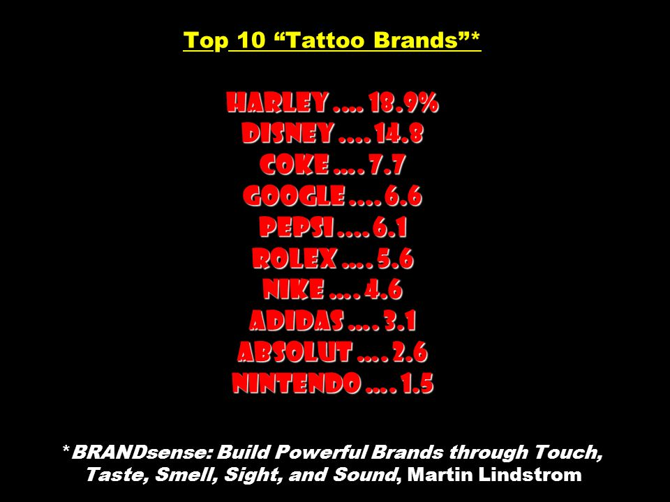 Top 10 Tattoo Brands . Harley. … 18. 9% Disney. 14. 8 Coke …. 7