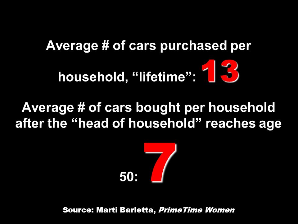 Average # of cars purchased per household, lifetime : 13 Average # of cars bought per household after the head of household reaches age 50: 7 Source: Marti Barletta, PrimeTime Women