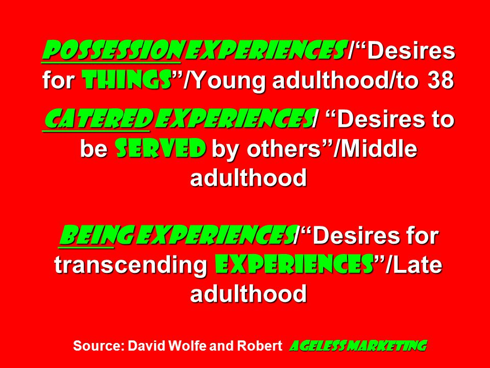 Possession Experiences / Desires for things /Young adulthood/to 38 Catered Experiences/ Desires to be served by others /Middle adulthood Being Experiences/ Desires for transcending experiences /Late adulthood Source: David Wolfe and Robert Ageless Marketing