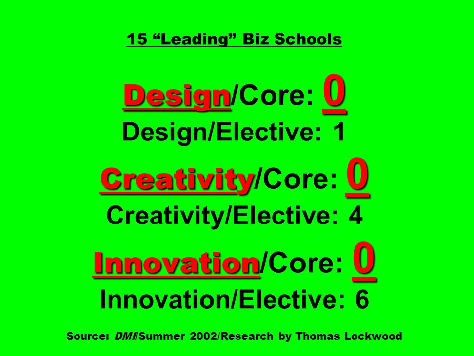 15 Leading Biz Schools Design/Core: 0 Design/Elective: 1 Creativity/Core: 0 Creativity/Elective: 4 Innovation/Core: 0 Innovation/Elective: 6 Source: DMI/Summer 2002/Research by Thomas Lockwood