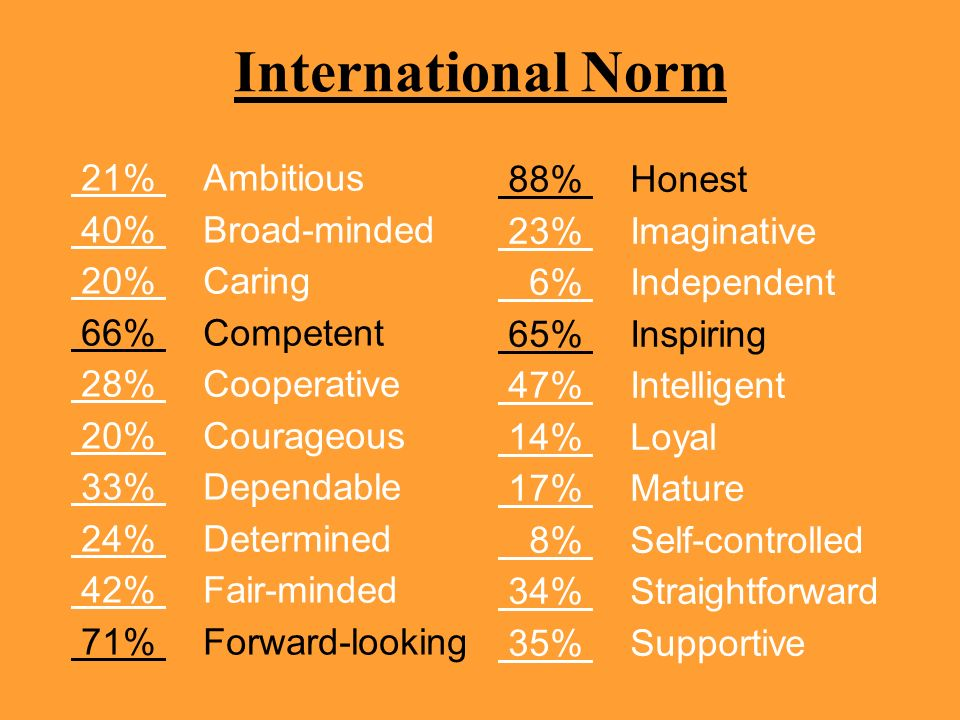 International Norm 21% Ambitious 88% Honest 40% Broad-minded