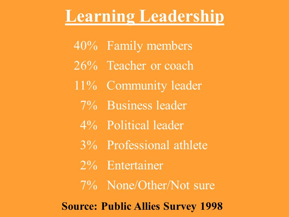 Learning Leadership 40% Family members 26% Teacher or coach