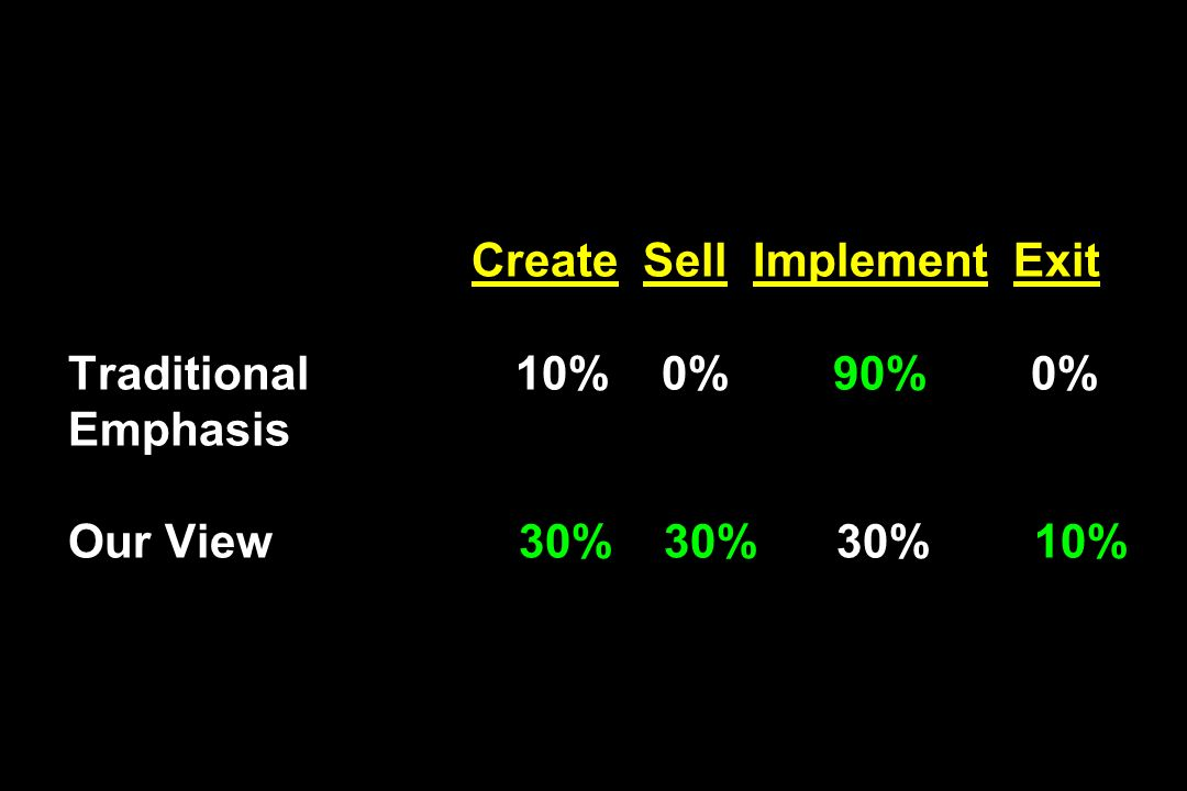 Create Sell Implement Exit Traditional 10% 0% 90% 0% Emphasis Our View 30% 30% 30% 10%