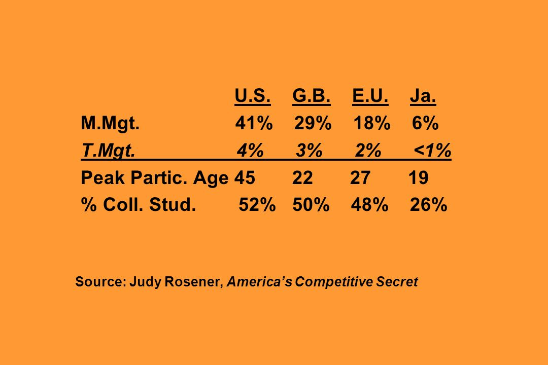 M.Mgt. 41% 29% 18% 6% T.Mgt. 4% 3% 2% <1%