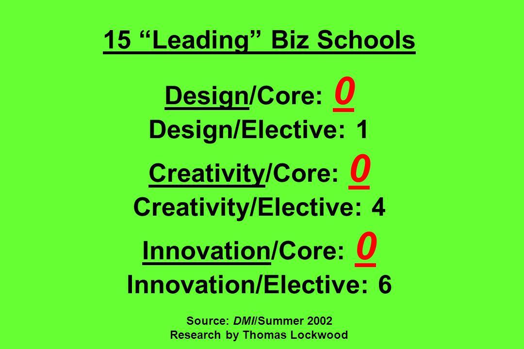 15 Leading Biz Schools Design/Core: 0 Design/Elective: 1 Creativity/Core: 0 Creativity/Elective: 4 Innovation/Core: 0 Innovation/Elective: 6 Source: DMI/Summer 2002 Research by Thomas Lockwood