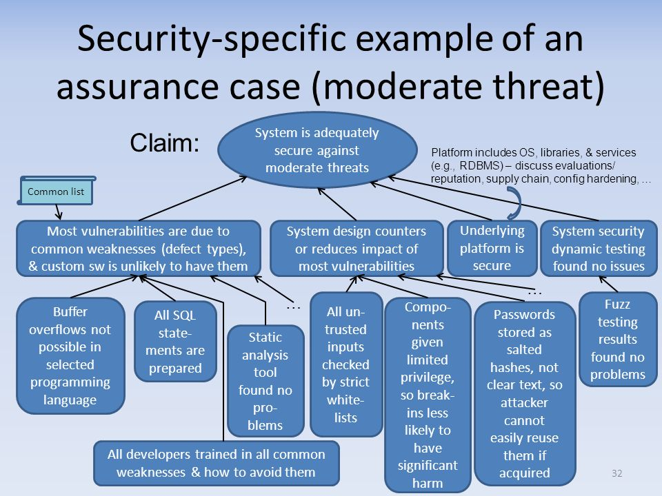 Security-specific example of an assurance case (moderate threat)