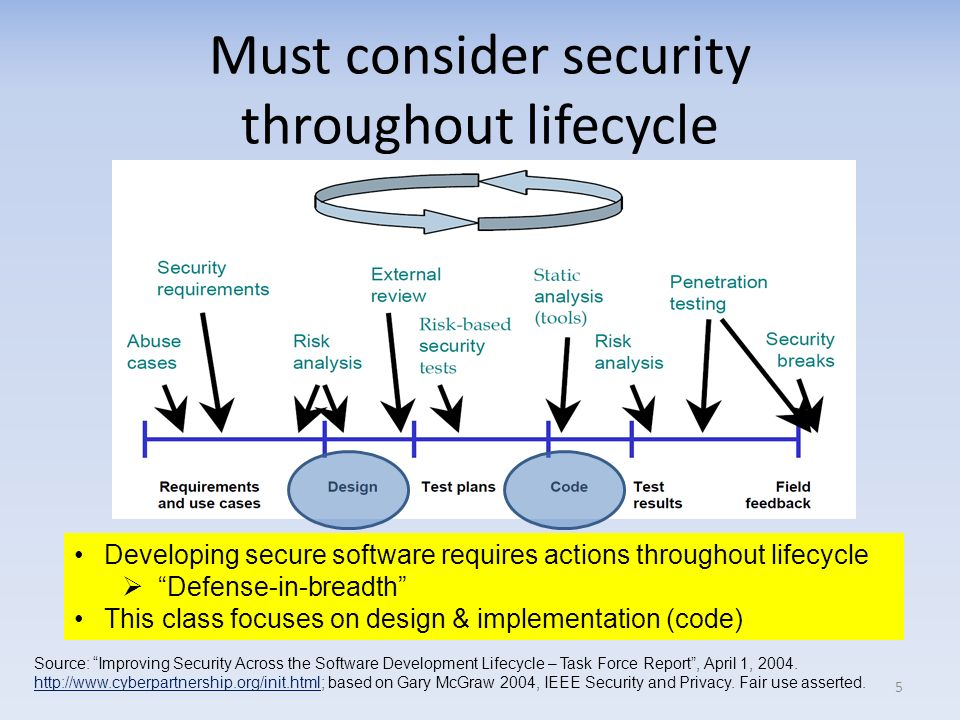 Must consider security throughout lifecycle
