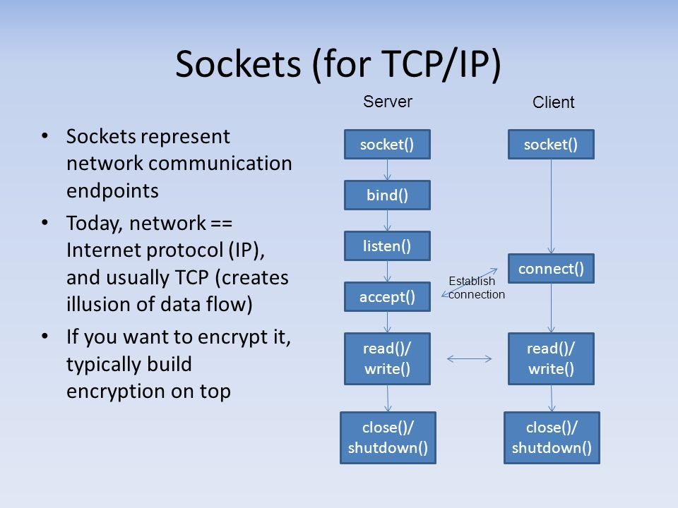 Sockets (for TCP/IP) Sockets represent network communication endpoints