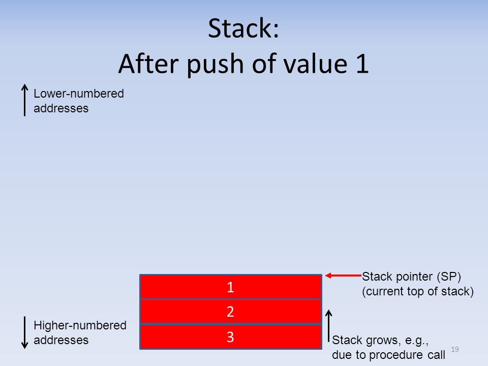 Stack: After push of value 1