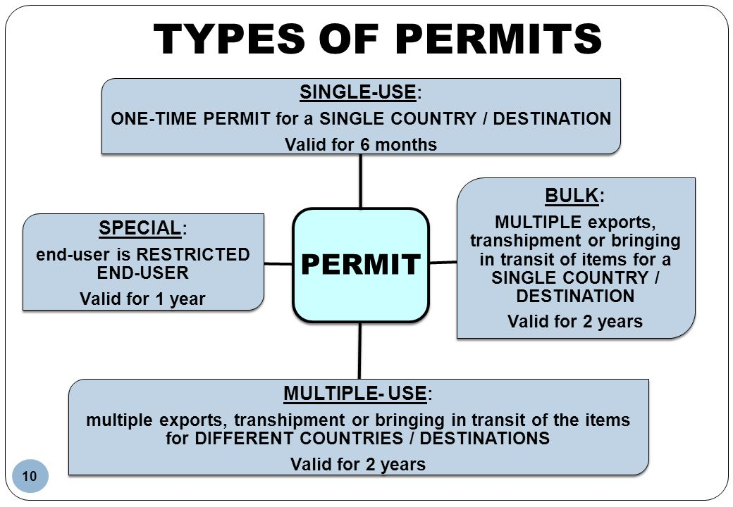 TYPES OF PERMITS PERMIT SINGLE-USE: SPECIAL: MULTIPLE- USE: BULK: