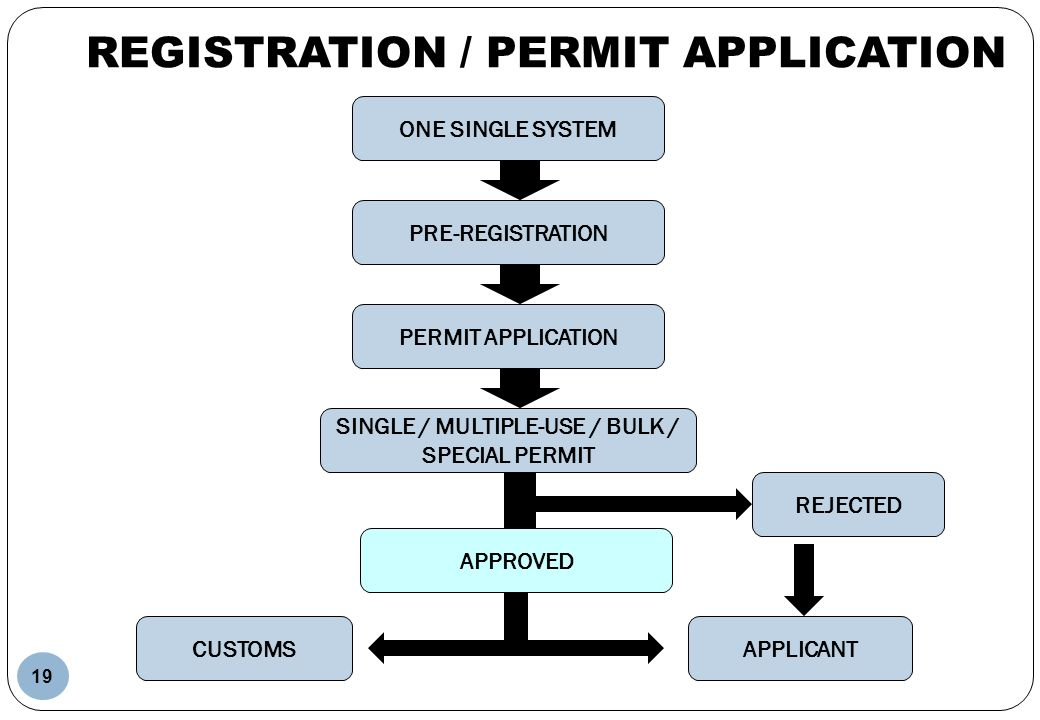 REGISTRATION / PERMIT APPLICATION