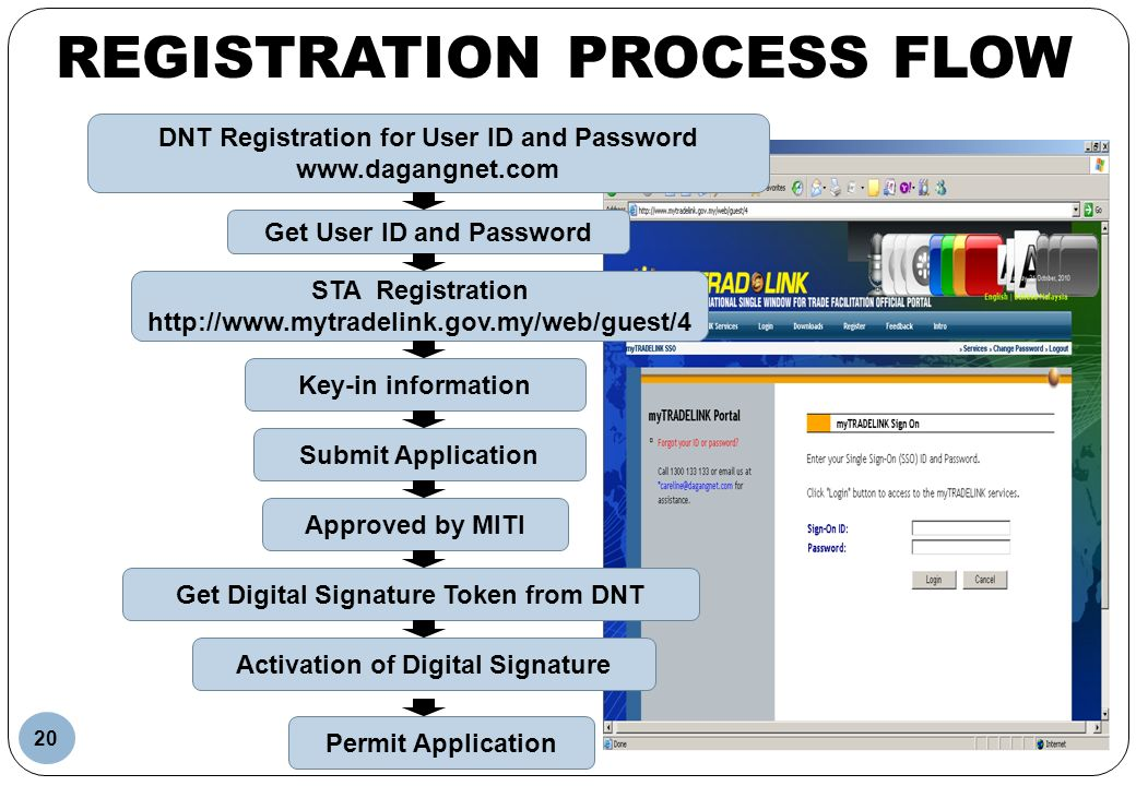 REGISTRATION PROCESS FLOW