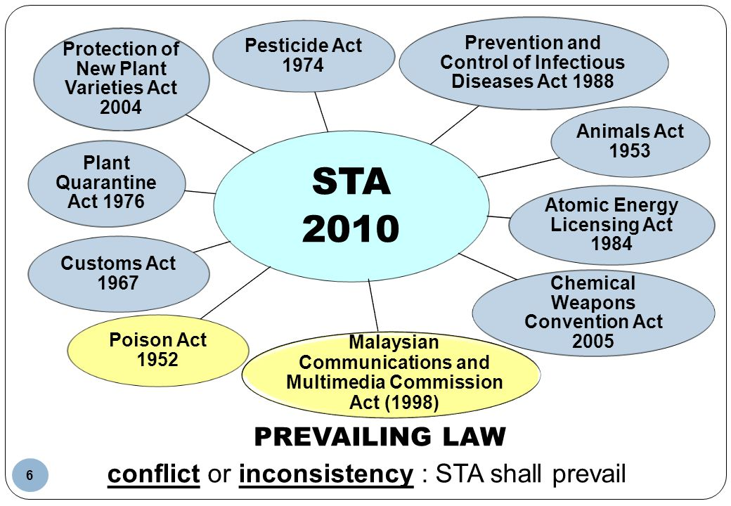 STA 2010 Prevailing Law conflict or inconsistency : STA shall prevail