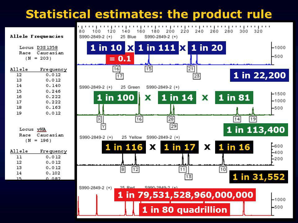 Statistical estimates: the product rule