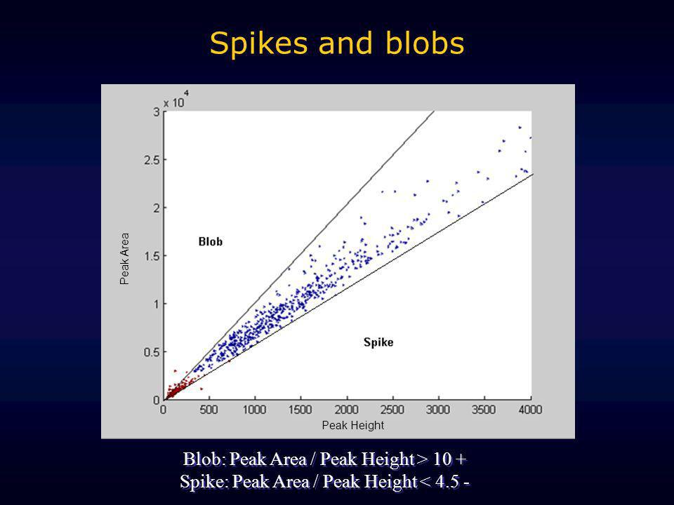 Spikes and blobs Blob: Peak Area / Peak Height > 10 +