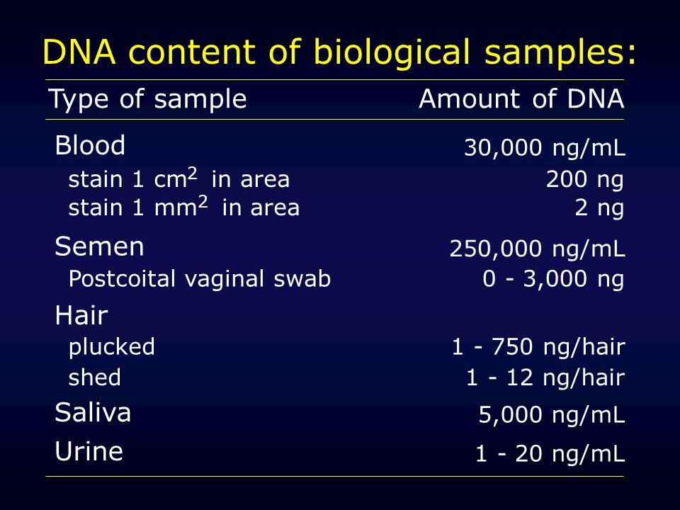 DNA content of biological samples: