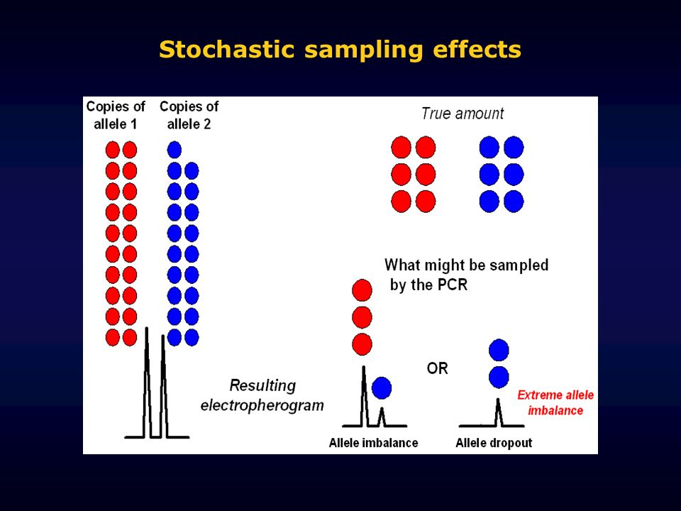 Stochastic sampling effects
