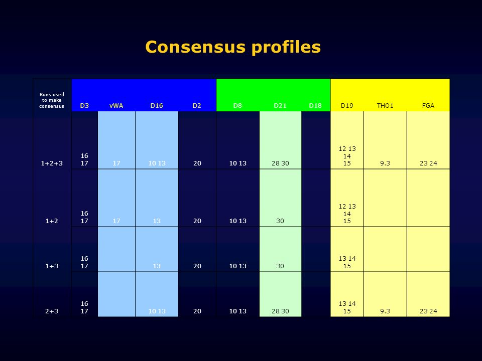 Runs used to make consensus