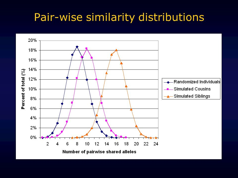 Pair-wise similarity distributions