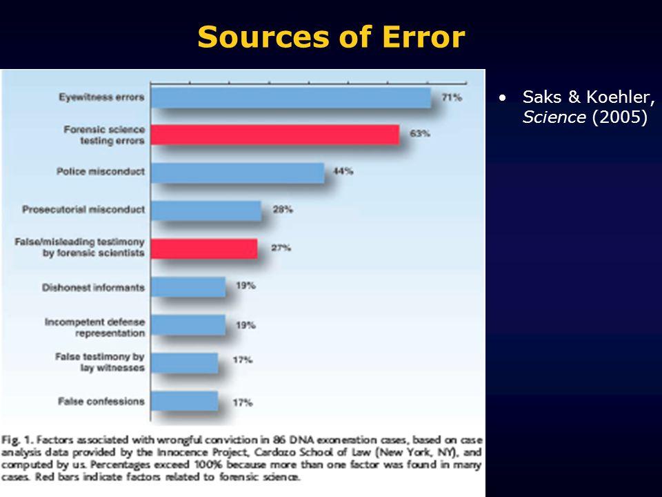 Sources of Error Saks & Koehler, Science (2005)