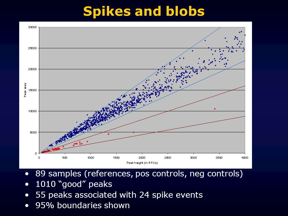 Spikes and blobs 89 samples (references, pos controls, neg controls)