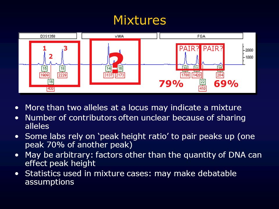 Mixtures 1. 2. 3. PAIR PAIR 79% 69% More than two alleles at a locus may indicate a mixture.