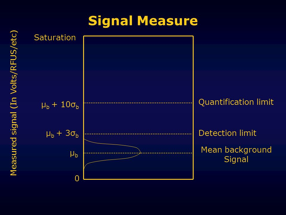 Signal Measure Saturation Measured signal (In Volts/RFUS/etc)